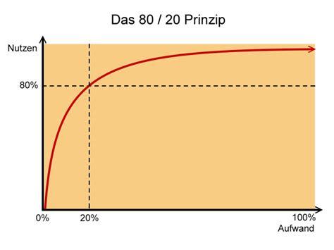 Totalsanierung Haus Kosten by Das Haus D 228 Mmen Wo Steckt Das Meiste Potential
