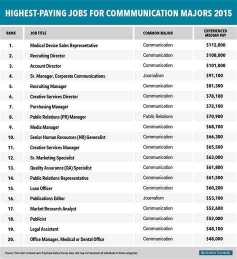 Best Resume Creator by The Highest Paying Jobs For Communication Majors