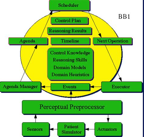 software architecture block diagram adaptive intelligent systems guardian