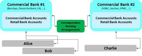 correspondent bank details how money around the banking system