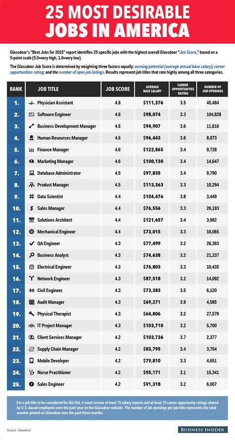 100 Most Desirable Mba Employers by Most Desirable In America Business Insider
