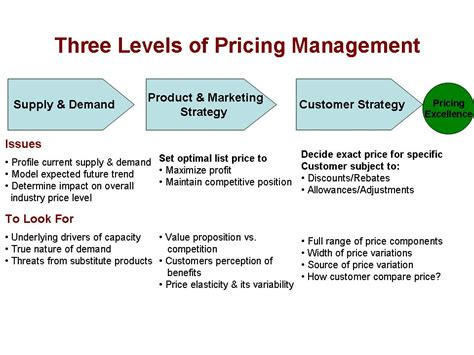 brand value and pricing strategies volume based pricing deepak s create difference
