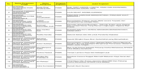 daftar pkm  bidang didanai