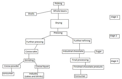 production of chocolate flowchart process flow diagram of chocolate production repair