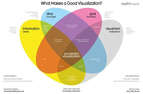 best visualization top 17 data visualizations to review 2017 visual matters
