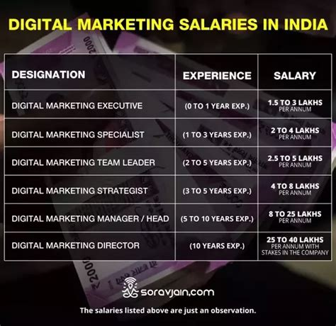 Mba Marketing Entry Level Salary by What Is The Current Entry Level Salary In Digital