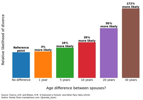 Marriage success 13 year age difference