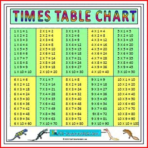 printable multiplication chart 4 per page 34 best times table teaching images on pinterest math