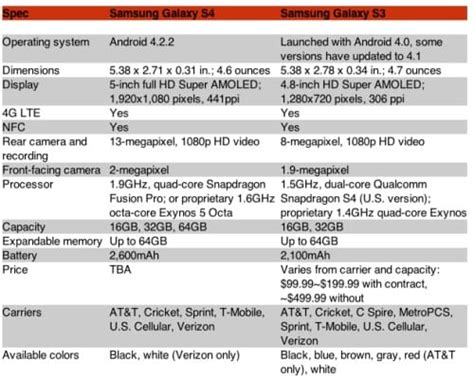galaxy s3 specs samsung galaxy s4 vs s3 specs side by side product