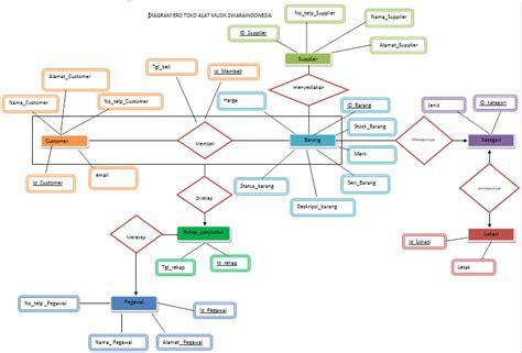 cara membuat erd sistem basis data basis data makalah basis data penjualan alat musik