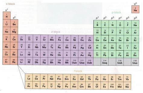 Blocks On Periodic Table by S And P Blocks Of Periodic Table Periodic Table Chemistry