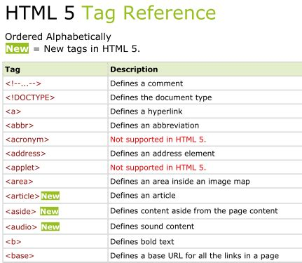 html tutorial videos for beginners lessonsprogram blog