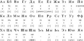 russian alphabet cyrillic letters pronunciation learn