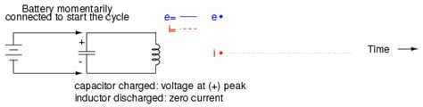 voltages on capacitor and inductor at the resonance frequency an electric pendulum resonance electronics textbook