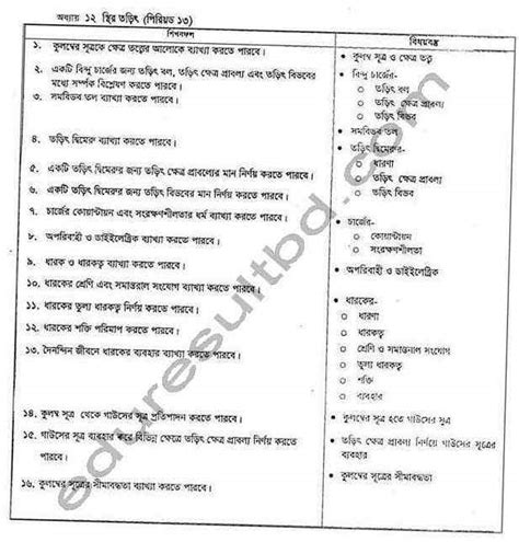 Hsc Physics Course Outline by Shahidul Islam Result