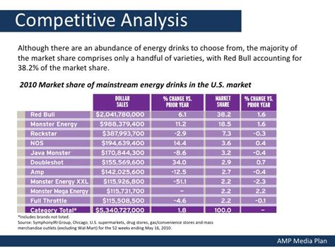 energy drink industry analysis energy drink media plan