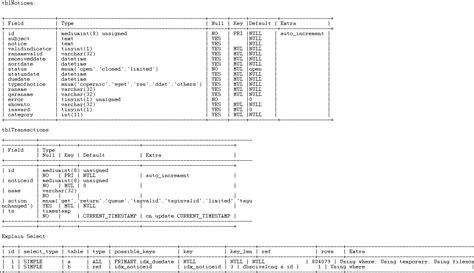 format date mysql query mysql query optimization sum case stack overflow