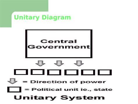 In A Unitary System Of Government Local Offices by Unitary Government