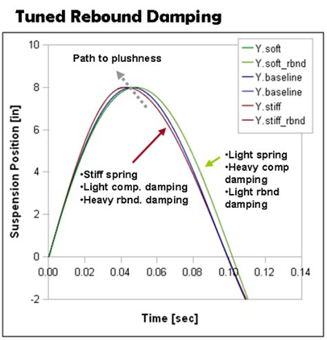 suspension tuning chart spring rate selection