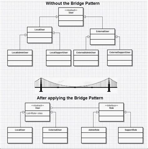 design pattern java exle code bridge design pattern exle in java the best bridge 2017
