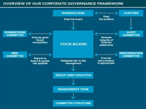 corporate governance framework diagram corporate governance a conceptual framework
