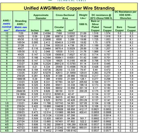 wire size capacity awg and metric wire sizes edis audio visual wiki