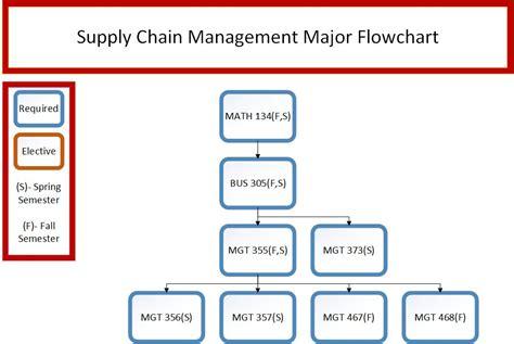 supply chain flowchart supply chain flowchart create a flowchart