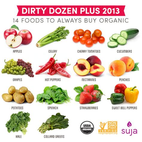 7 Things To About Organic other specify 1 44 28 votes
