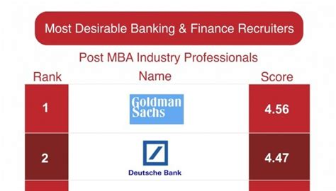 Most Desired Companies To Work For Mba by Most Desirable Banking Finance Recruiters Part Iii