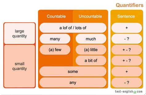 how much is a table much many few some any quantifiers test