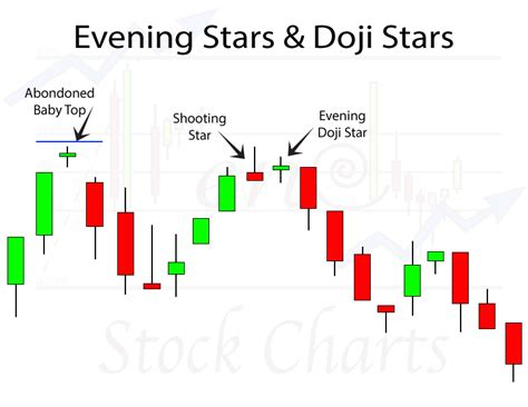 stock pattern doji evening star candlestick pattern trendy stock charts