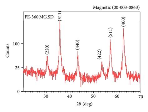 xrd pattern of magnetite nanoparticles use of magnetic folate dextran retinoic acid micelles for