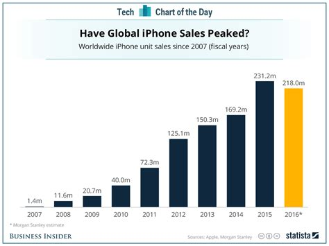 iphone sales analysts say iphone sales will decline this year business insider