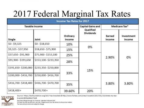 income tax table 2017 2017 tax tables irs brokeasshome com