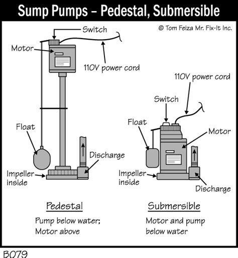 Pedestal Sump Pump Installation Sump Pump Misterfix It Com