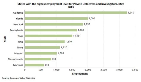 Percentage Of Population With A Criminal Record Investigator And Detective Career And Information