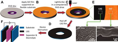 ultracapacitor laser sol gel nanoscience and photonics march 2012