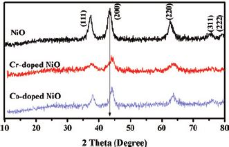 xrd pattern of nio nanoparticles xrd pattern of nio cr doped nio and co doped nio