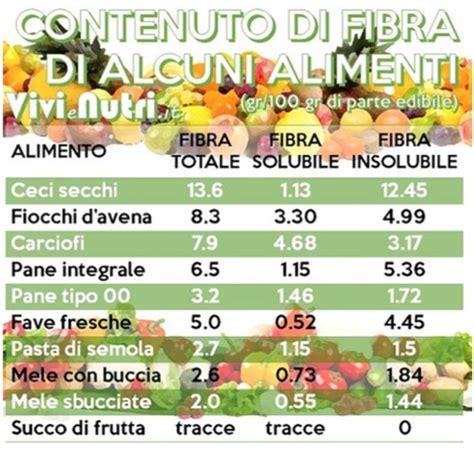 alimenti poveri di fibre e scorie perch 232 le fibre sono considerate importanti alleate