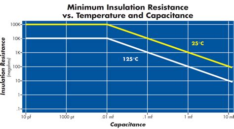 npo capacitor temperature rating npo leaded ceramic high voltage capacitor
