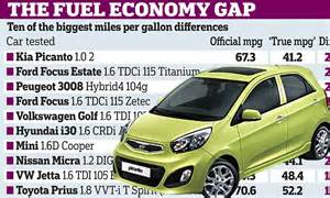 why car makers lie about fuel consumption daily mail