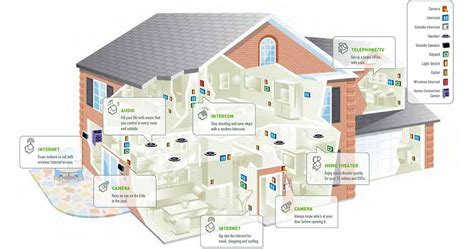 smart house wiring smart wiring integrated sound and vision