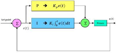 teknik kendali proporsional integral pi robotics
