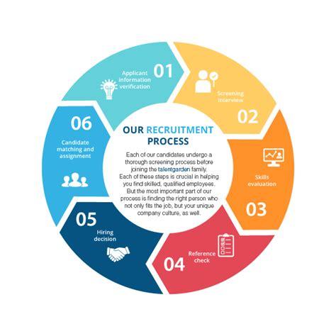 Good Job Skills For A Resume by Recruitment Process Talent Garden