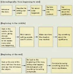 Key To Writing A Essay by Moving From Narrative To Descriptive Writing Styles As And A Level