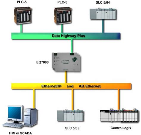 ethernet ip to data highway plus pkv7000 grid connect