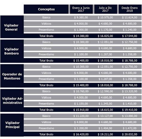 comparador salarial en argentina 2016 aumento salarial a vigiladores de argentina 2016 plus para