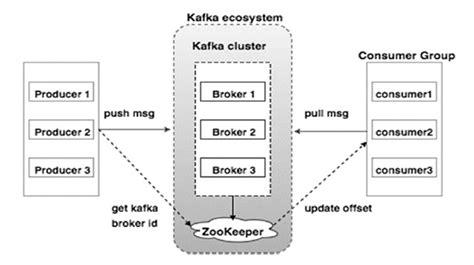 cluster computing architecture diagram apache kafka cluster architecture