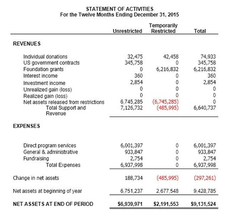 Non Profit Financial Statement Template Free 2016 Sanjonmotel Non Profit Financial Report Template