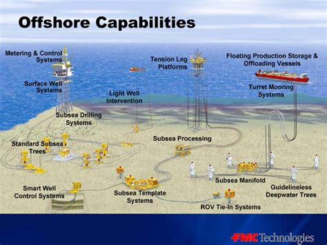 images  oil  gas diagrams  pinterest oil platform oil rig  technology
